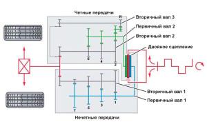 Принципиальная схема DSG